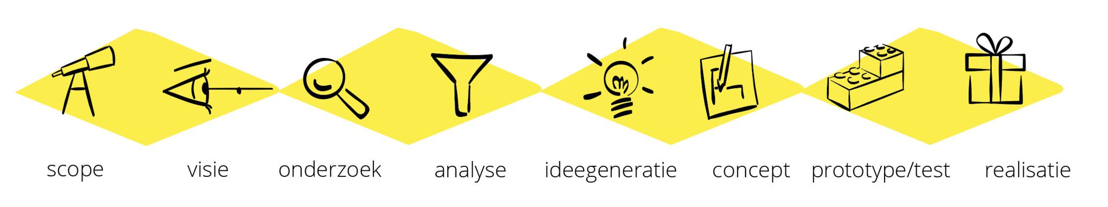het service design ontwerpproces
