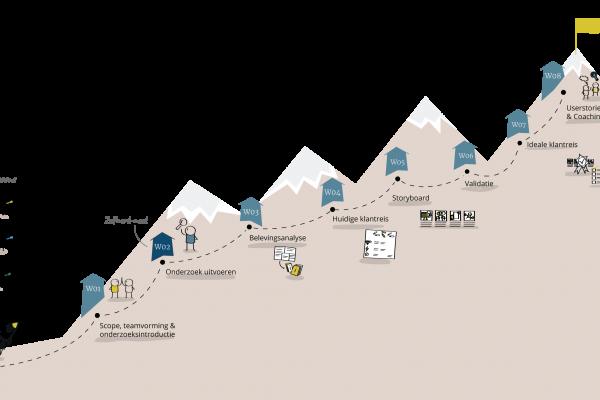 Visual klantreis traject Ministerie van Buitenlandse Zaken